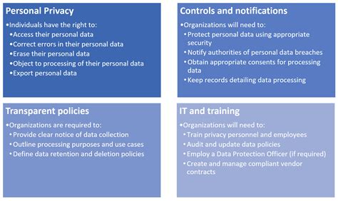 Understanding Eu Gdpr From An Office 365 Perspective Piasys Gdpr Employee Privacy Notice Template