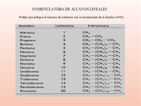 ejemplos de cadenas lineales o normales balanceo de ecuaciones y nomenclatura qu 237 mica