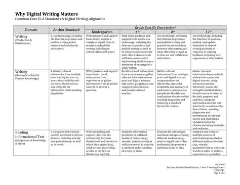 digital writing common core joewoodonline
