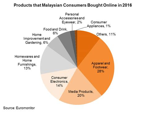 malaysia retailing opportunities hktdc
