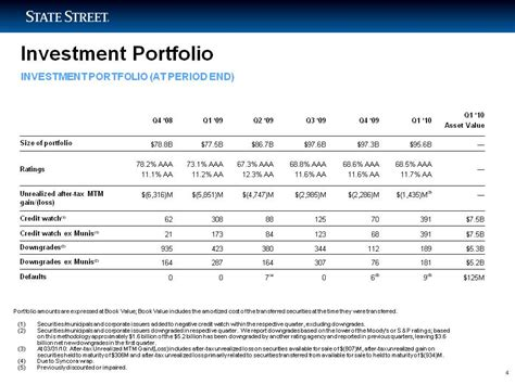 the state of investment professionals how will investment professionals survive current trends books investment portfolio
