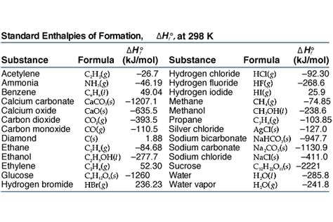 Standard Enthalpy Change Of Formation Data Table Otoole T Enrichment