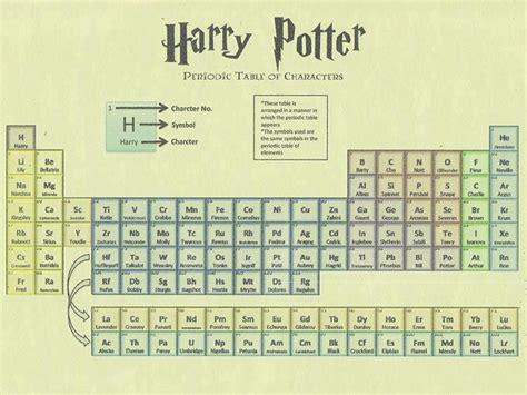 decorar os elementos da tabela periodica t 233 cnicas simples para estudar a tabela peri 243 dica