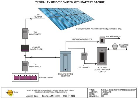 diagram and description of a typical solar grid