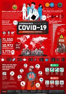 covid  coronavirus disease  infographic