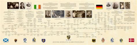 Professional Genealogy Charts Family Trees Genealogy Researchers Family Tree Timeline Template