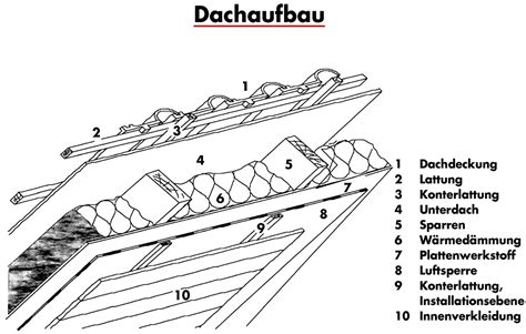 Bitumenwellplatten Ohne Konterlattung by Datei Dachaufbau Jpg Energieberatung