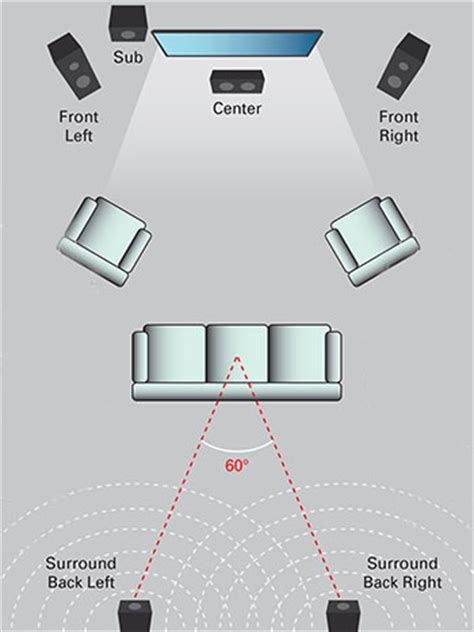 how to place surround sound speakers in a room how to design a surround sound system for your home theater mtx audio serious about sound 174