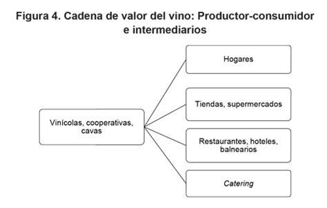 cadena productiva vitivinicola eslabn dela cadena de valor en ingles bahuma sticker