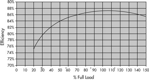induction motor efficiency application considerations and estimated savings for vfd drives resources canada