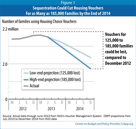 number to section 8 sequestration could cut housing vouchers for as many as