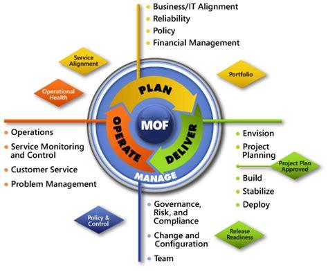 Landscape Management Definition Microsoft Operations Framework Mof 4 0 Fundamentals