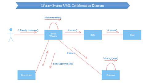 collaboration diagram in uml pdf collaboration diagram in uml pdf best free home