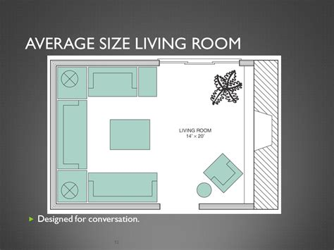 average living room size average size living room room planning living area ppt