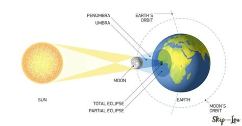 a diagram of a solar eclipse eclipse diagram related keywords eclipse diagram