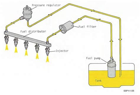 gas diagram gasoline efi injection system diagram gasoline free