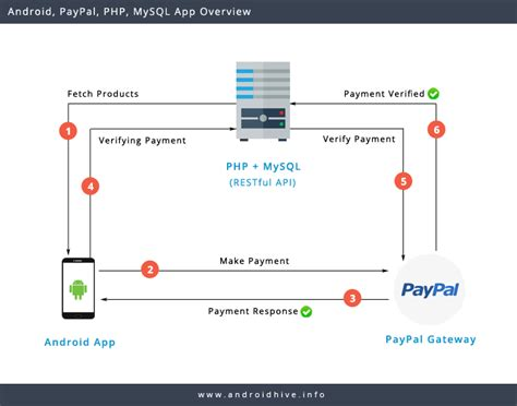 tutorial android json mysql android integrating paypal using php mysql part 1