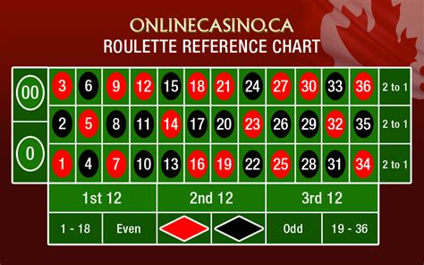 pattern zero roulette system pdf simple printable roulette table layout 171 online casinos in