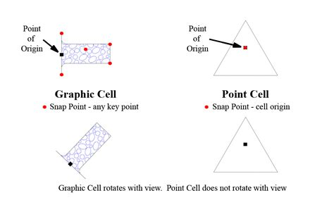 dot pattern microstation point cells and graphic cells