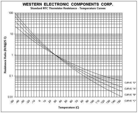 dioda gunn adalah ntc thermistor for high temperature 28 images lingee high temperature sensor probe thread