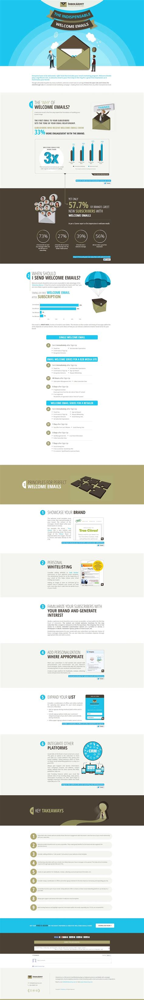 Infographic The Indispensable Welcome Emails Infographic Email Template