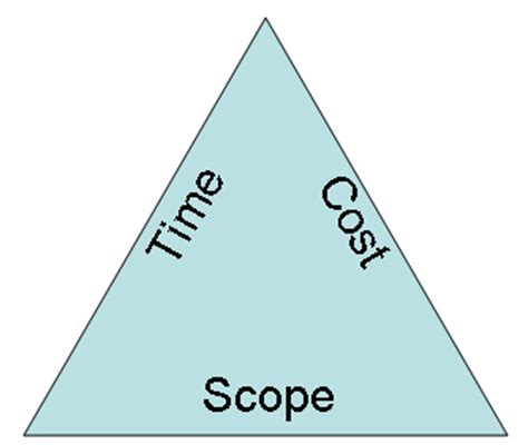 iron triangle diagram managing the project time introduction project