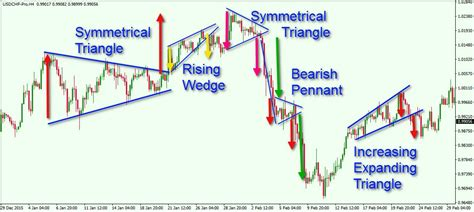 triangle pattern in trading triangle pattern forex trading