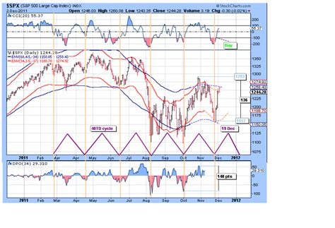 swing cycle swing trade cycles 12 03 2011 reassessing swing cycles