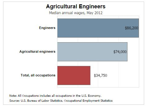 Salary After Mba In Agribusiness by Agricultural Engineering Degree Types Of Engineering