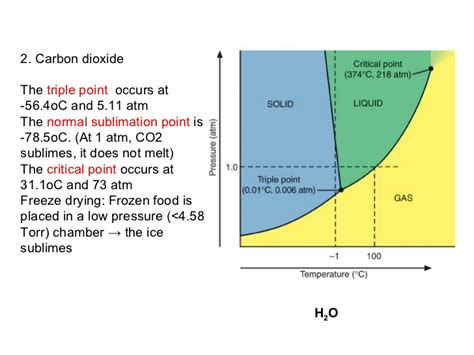 label the phase diagram for carbon dioxide states of matter