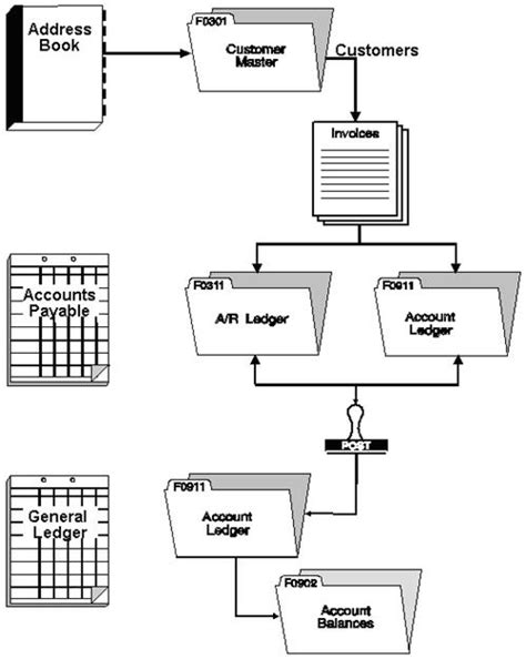 accounts receivable flowchart 669 x 702 224 kb jpeg ordering process flow chart http www
