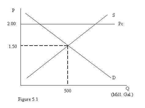 Price Ceiling Below Equilibrium by Price Ceilings