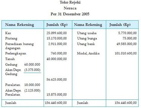 format laporan neraca perusahaan dagang contoh laporan keuangan perusahaan dagang lengkap beserta