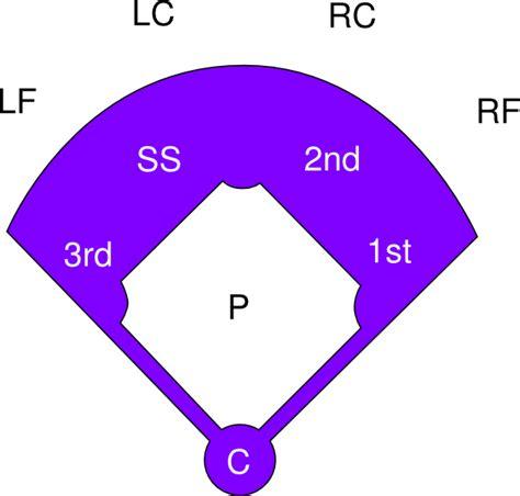 softball diagram fielding baseball field diagram baseball free engine