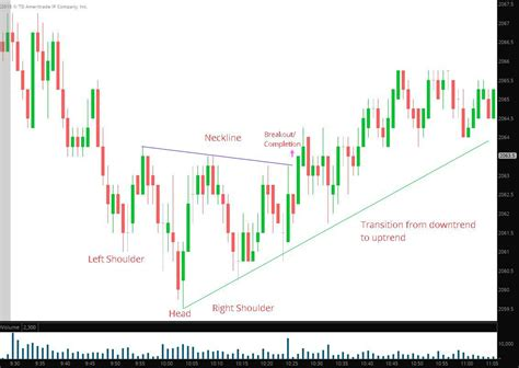 x pattern trading trading the inverse head and shoulders chart pattern