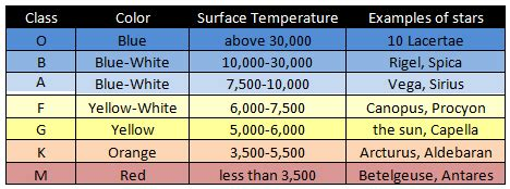 of which color the highest surface temperature astronomy study guides