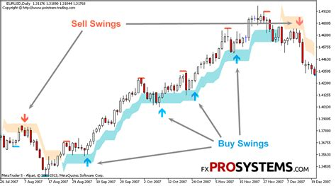 swing trading signal services pz swing trading indispensable tool for swing trading