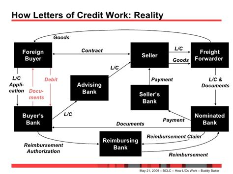 Nominated Bank Letter Of Credit How Letters Of Credit Work