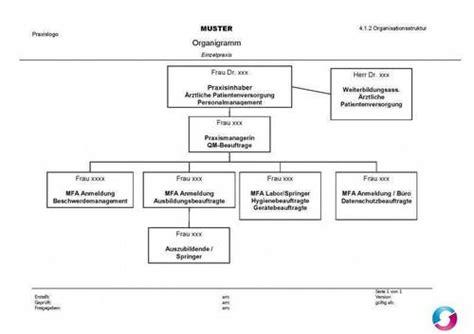 Muster Organigramm muster organigramm einzelpraxis qualit 228 tsmanagement in