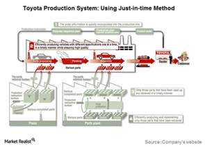 Toyota Just In Time Why Toyota S Just In Time Method Is Critical To Its