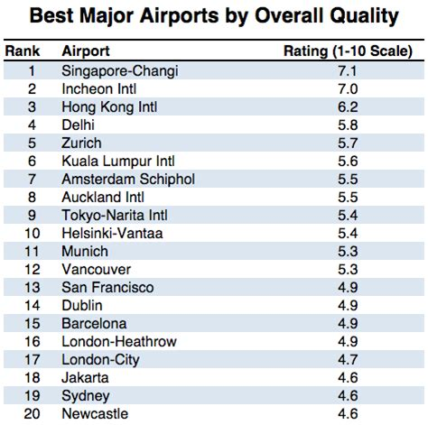 best top ten lists what are the worst airports in the world