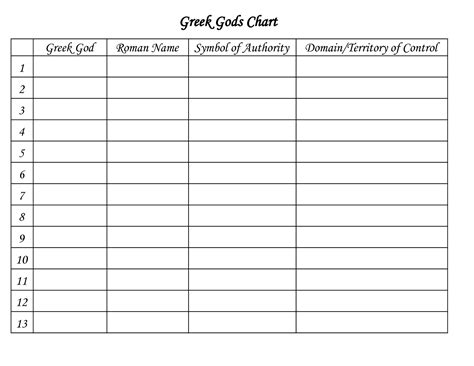 Blank Chart Template Exle Mughals Chart Format
