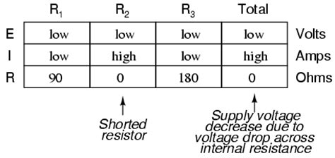 a shorted resistor has component failure analysis series and parallel circuits electronics textbook