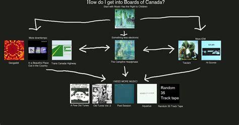 mu flowcharts mu flowcharts boards of canada