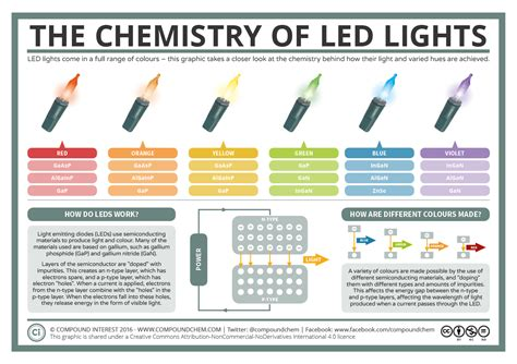 how does color work a basic guide to how led lights work compound interest