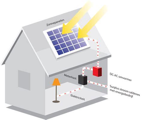 hoe werkt terugverdientijd zonnepanelen hoe werkt het