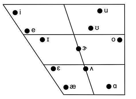 great vowel shift diagram california vowel shift images