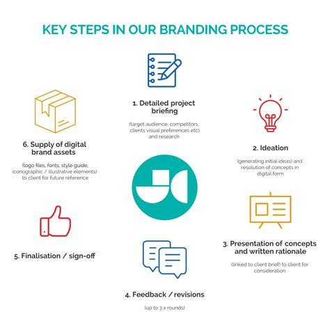 brand development process template our branding process steps explained jen clark design