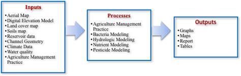 arcgis swat tutorial soil water assessment tool swat