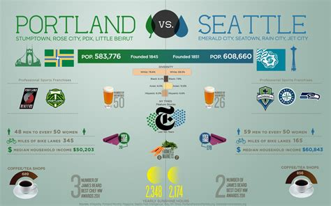 Portlands Best Is A Sale And You Are Invited by Portland Vs Seattle Visual Ly